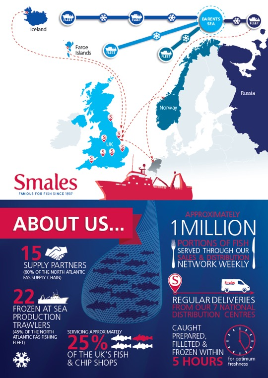 Smales Inforgraphic 2